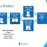 Builderall Toolbox Tips Sales Funnel Choosing a Product and Planning the Funnel